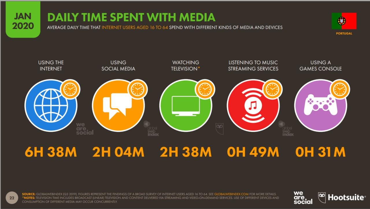 hábitos de consumo digital portugal