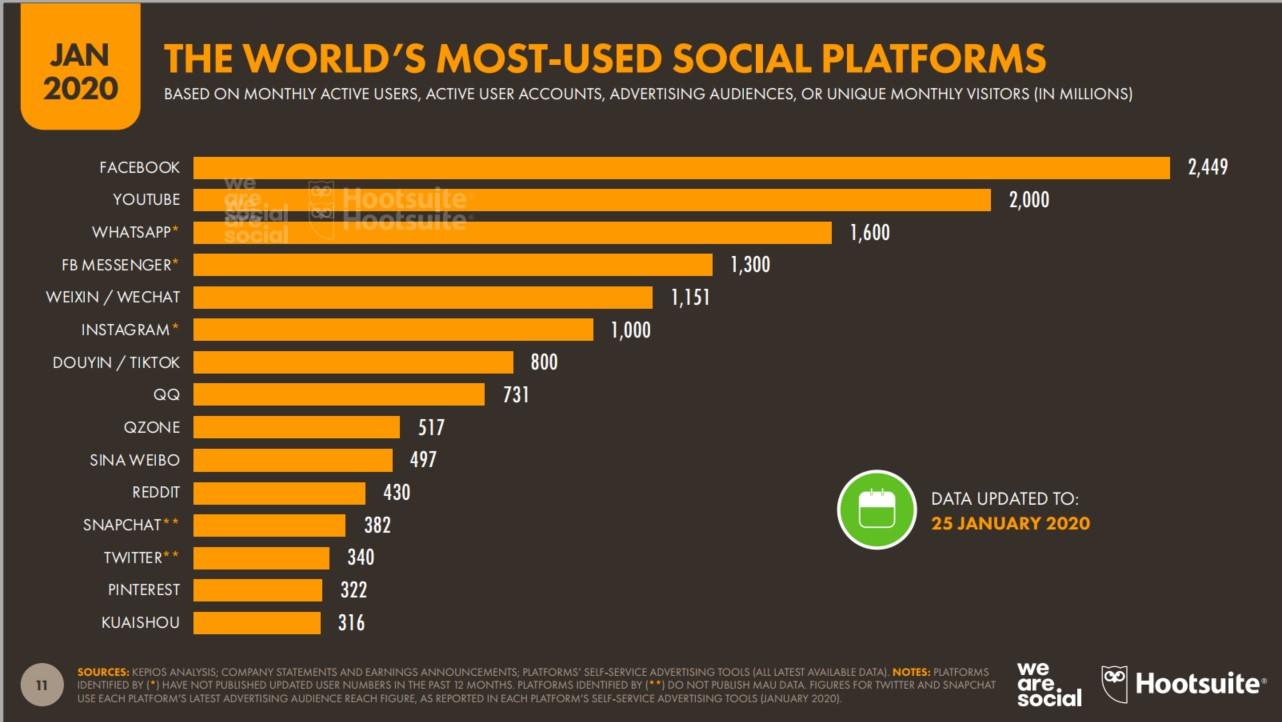plataformas sociais mais utilizadas no mundo 2020 hootsuite